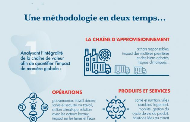 infographie sustainable buyout FR